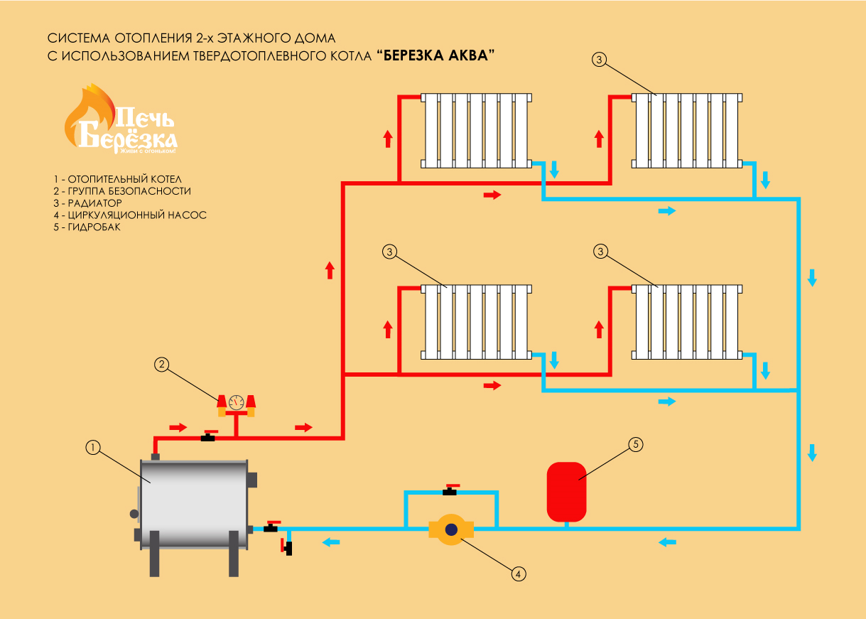 Схема систем отопления самотеком частного дома6
